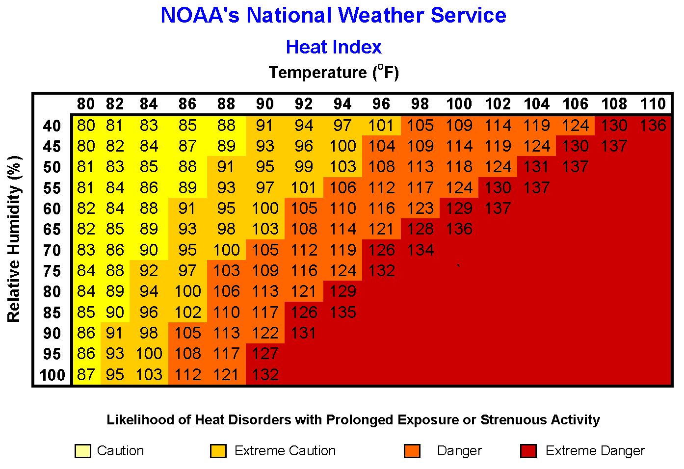 NWS Heat Index Chart